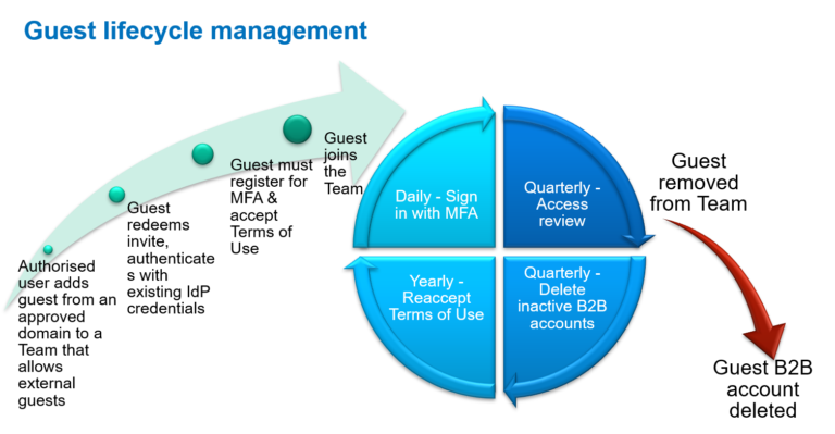 Guest lifecycle management